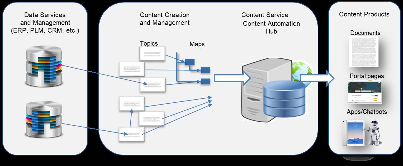 Modern Content Management Services