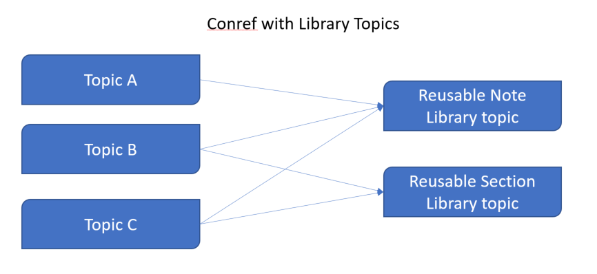 Conref with Library Topics SCM.png