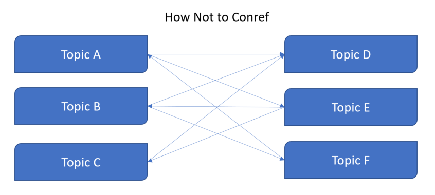 How not to Conref scm.png
