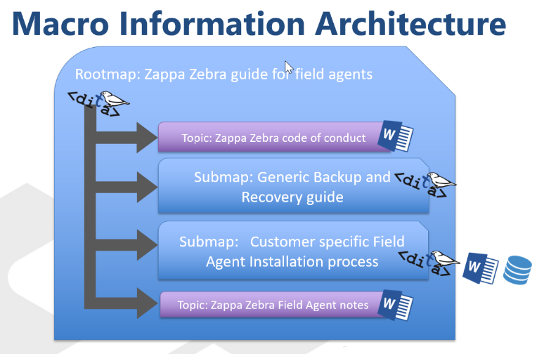 Macro information architecture.png